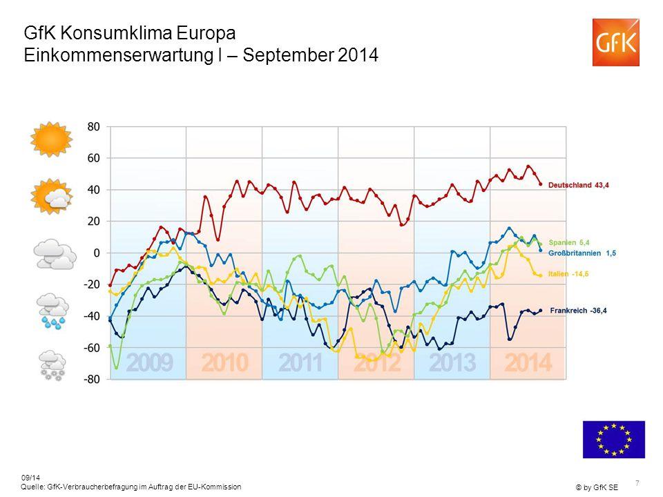 7 © by GfK SE Quelle: GfK-Verbraucherbefragung im Auftrag der EU-Kommission 09/14 GfK Konsumklima Europa Einkommenserwartung I – September 2014
