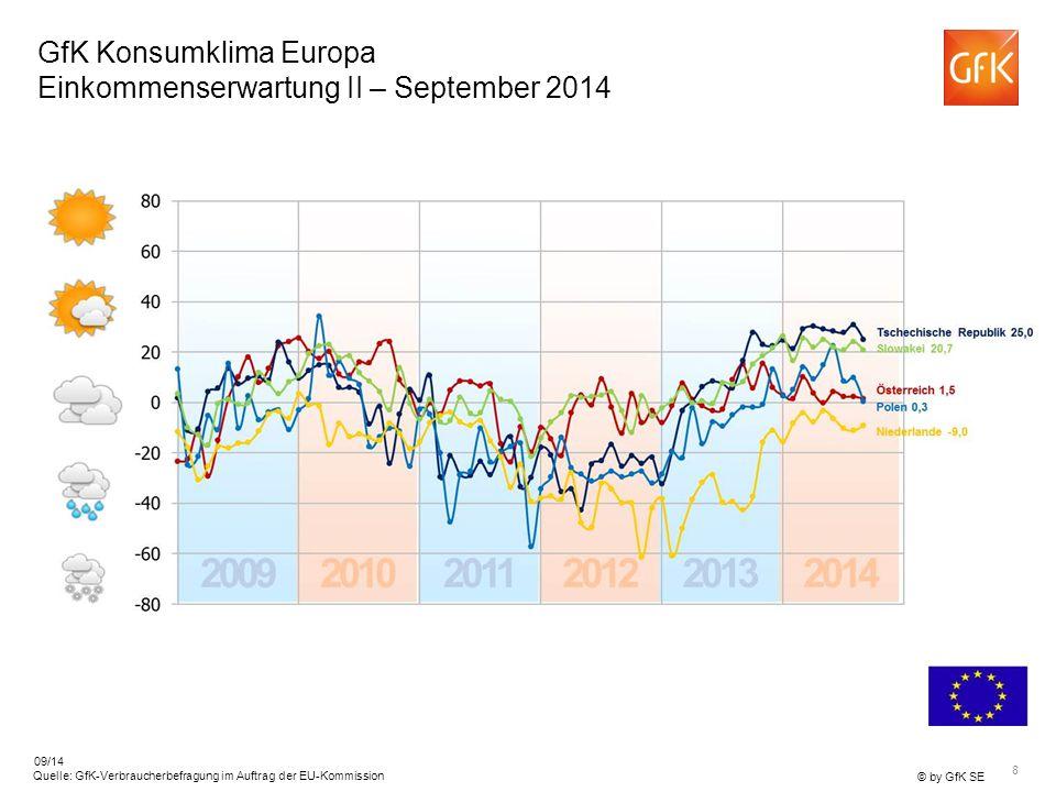 8 © by GfK SE Quelle: GfK-Verbraucherbefragung im Auftrag der EU-Kommission 09/14 GfK Konsumklima Europa Einkommenserwartung II – September 2014