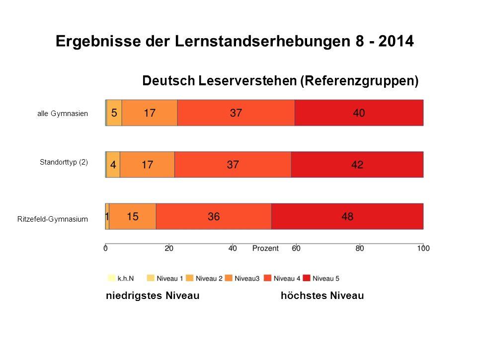 Ergebnisse der Lernstandserhebungen 8 - 2014 Deutsch Leserverstehen (Referenzgruppen) alle Gymnasien Standorttyp (2) Ritzefeld-Gymnasium niedrigstes Niveau höchstes Niveau