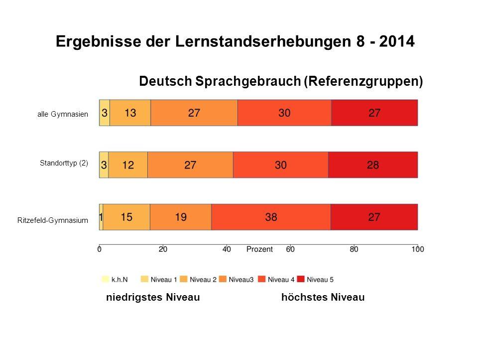 Ergebnisse der Lernstandserhebungen 8 - 2014 Deutsch Sprachgebrauch (Referenzgruppen) alle Gymnasien Standorttyp (2) Ritzefeld-Gymnasium niedrigstes N