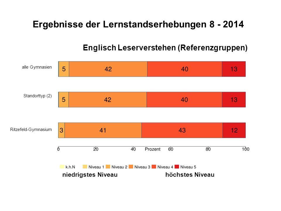 Ergebnisse der Lernstandserhebungen 8 - 2014 Englisch Leserverstehen (Referenzgruppen) alle Gymnasien Standorttyp (2) Ritzefeld-Gymnasium niedrigstes Niveau höchstes Niveau