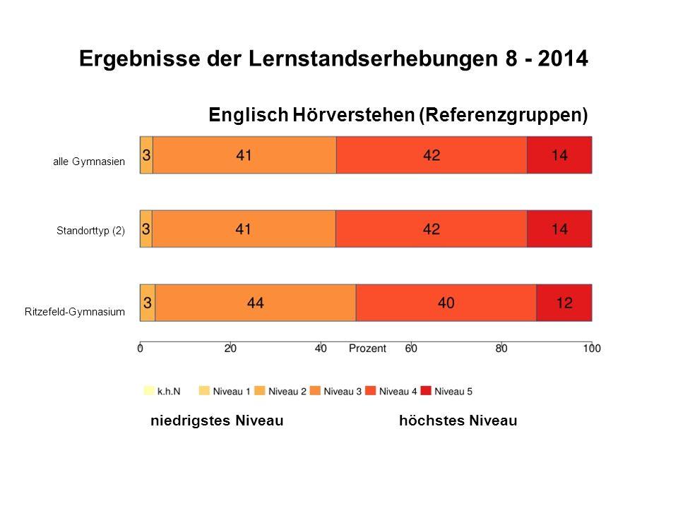 Ergebnisse der Lernstandserhebungen 8 - 2014 Englisch Hörverstehen (Referenzgruppen) alle Gymnasien Standorttyp (2) Ritzefeld-Gymnasium niedrigstes Ni