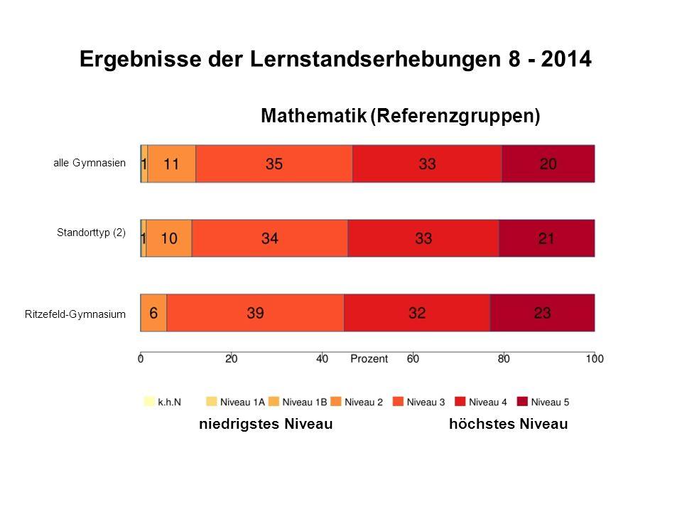 Ergebnisse der Lernstandserhebungen 8 - 2014 Mathematik (Referenzgruppen) alle Gymnasien Standorttyp (2) Ritzefeld-Gymnasium niedrigstes Niveau höchstes Niveau