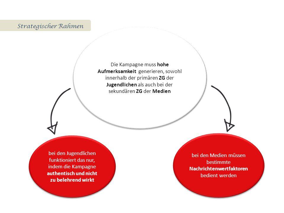 Strategischer Rahmen Die Kampagne muss hohe Aufmerksamkeit generieren, sowohl innerhalb der primären ZG der Jugendlichen als auch bei der sekundären ZG der Medien bei den Jugendlichen funktioniert das nur, indem die Kampagne authentisch und nicht zu belehrend wirkt bei den Medien müssen bestimmte Nachrichtenwertfaktoren bedient werden