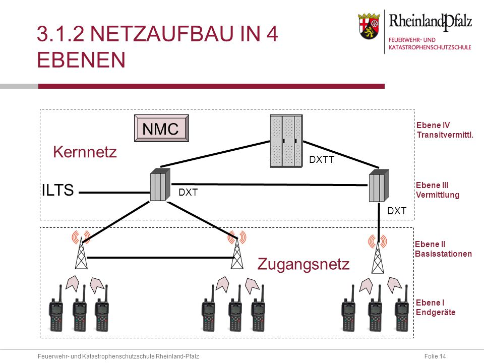 Folie 14Feuerwehr- und Katastrophenschutzschule Rheinland-Pfalz 3.1.2 NETZAUFBAU IN 4 EBENEN DXT DXTT ILTS Zugangsnetz Kernnetz Ebene I Endgeräte Eben