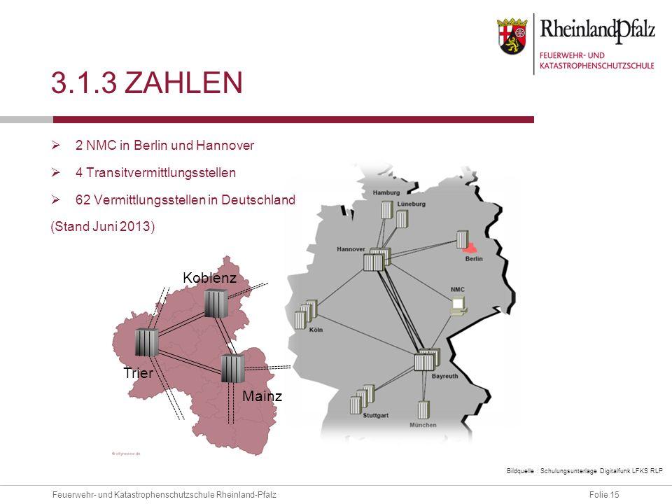 Folie 15Feuerwehr- und Katastrophenschutzschule Rheinland-Pfalz Koblenz Trier Mainz 3.1.3 ZAHLEN  2 NMC in Berlin und Hannover  4 Transitvermittlung