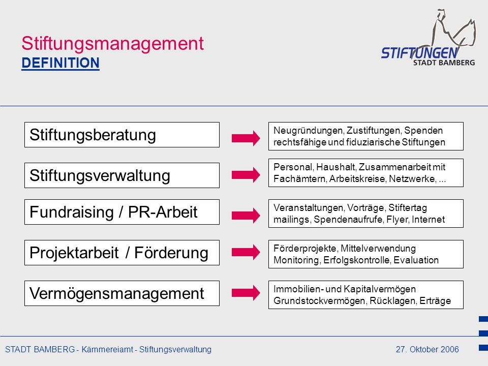 STADT BAMBERG - Kämmereiamt - Stiftungsverwaltung27. Oktober 2006 Stiftungsmanagement DEFINITION Stiftungsberatung Fundraising / PR-Arbeit Projektarbe