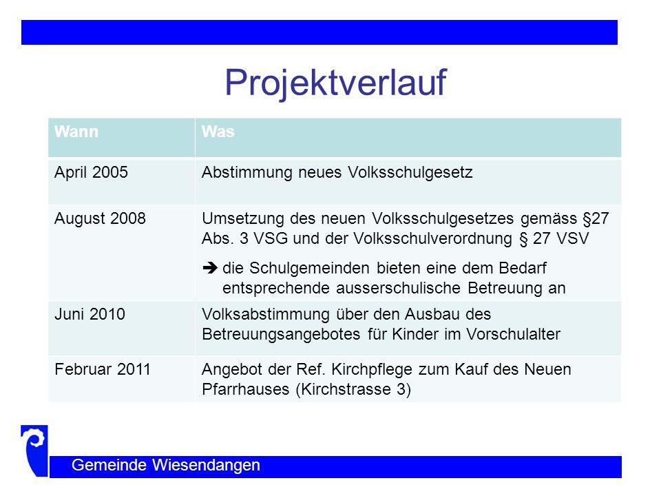 Projektverlauf Gemeinde Wiesendangen WannWas März 2011Neue gesetzliche Bestimmung (§ 18 Abs.