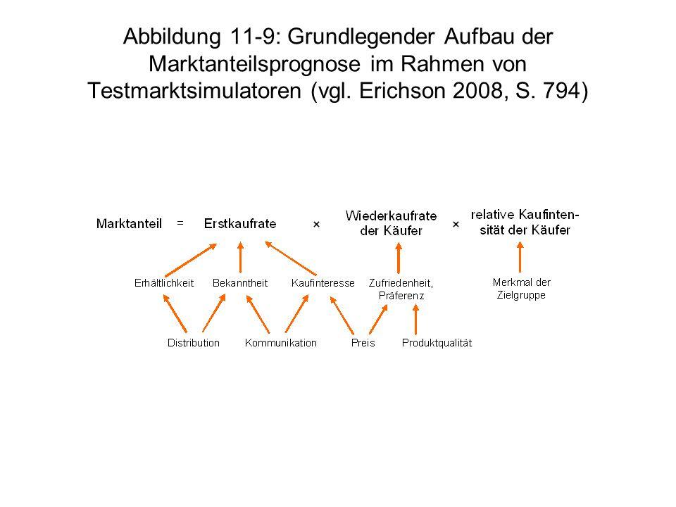 Abbildung 11-9: Grundlegender Aufbau der Marktanteilsprognose im Rahmen von Testmarktsimulatoren (vgl. Erichson 2008, S. 794)