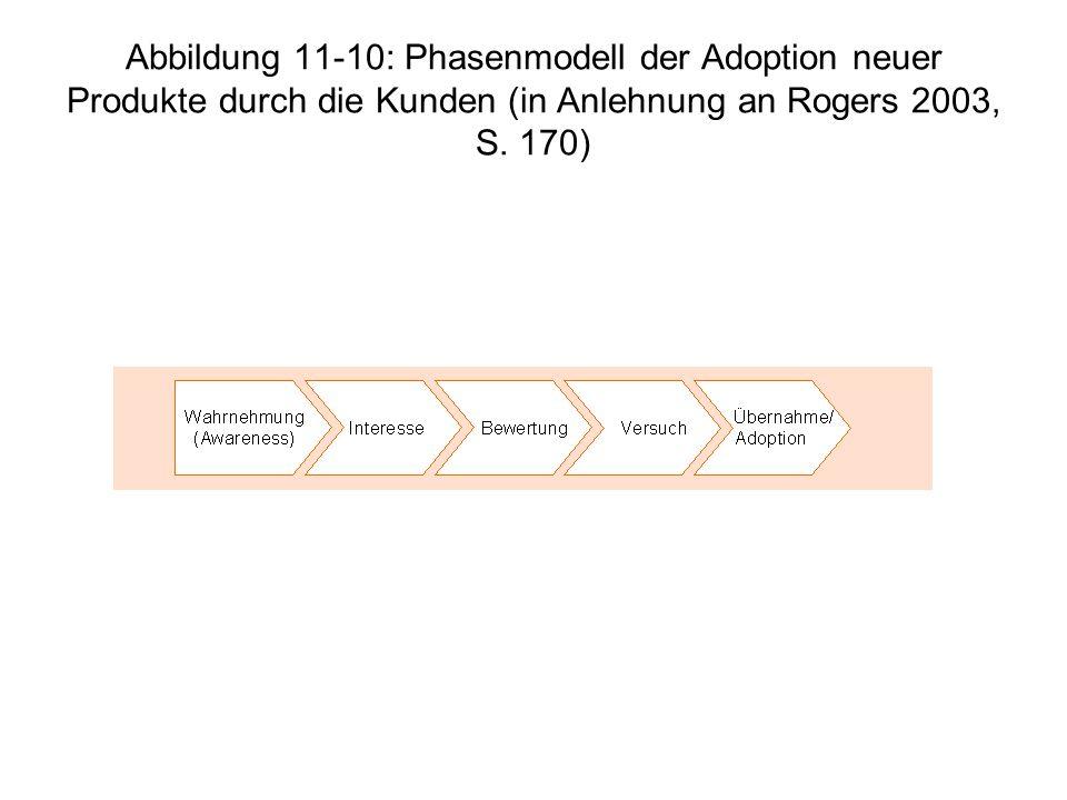 Abbildung 11-10: Phasenmodell der Adoption neuer Produkte durch die Kunden (in Anlehnung an Rogers 2003, S. 170)