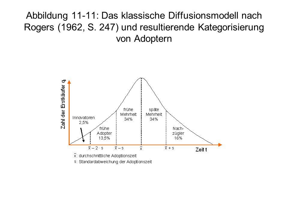 Abbildung 11-11: Das klassische Diffusionsmodell nach Rogers (1962, S. 247) und resultierende Kategorisierung von Adoptern