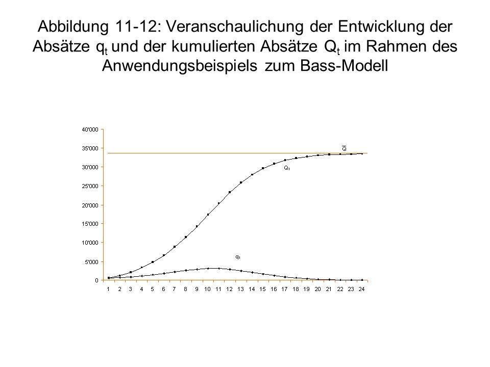 Abbildung 11-12: Veranschaulichung der Entwicklung der Absätze q t und der kumulierten Absätze Q t im Rahmen des Anwendungsbeispiels zum Bass-Modell