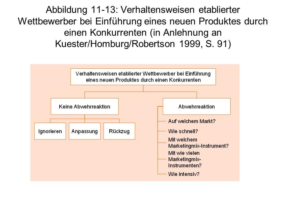 Abbildung 11-13: Verhaltensweisen etablierter Wettbewerber bei Einführung eines neuen Produktes durch einen Konkurrenten (in Anlehnung an Kuester/Homb