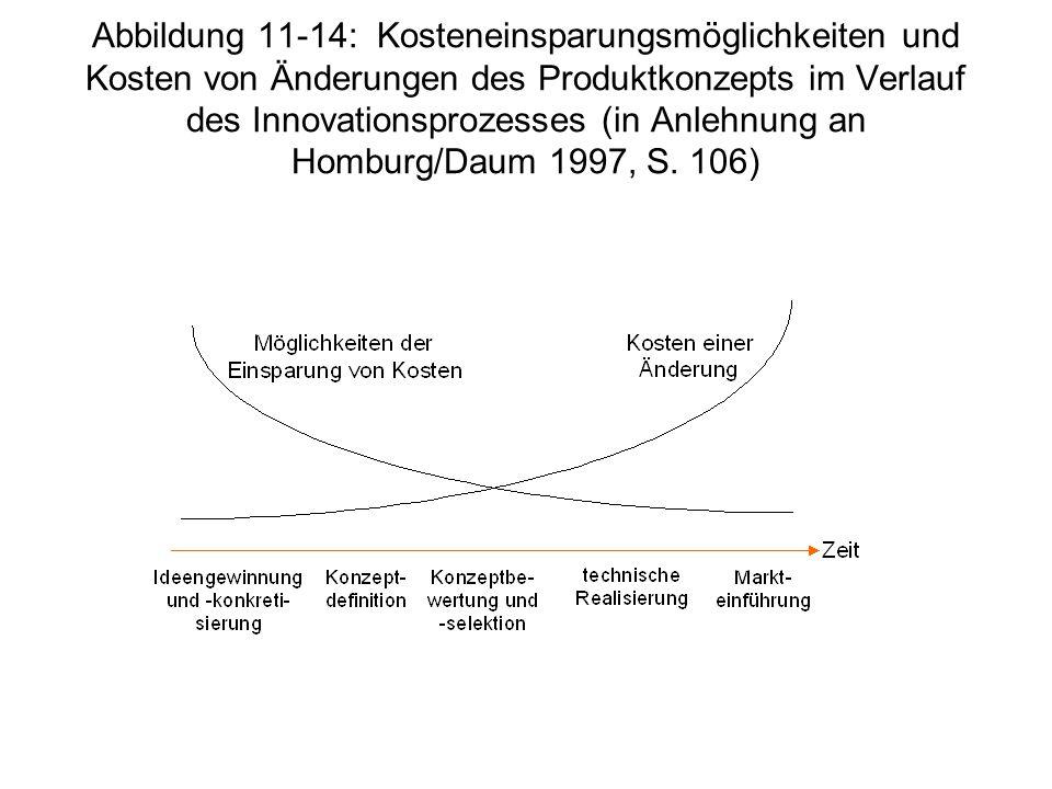 Abbildung 11-14: Kosteneinsparungsmöglichkeiten und Kosten von Änderungen des Produktkonzepts im Verlauf des Innovationsprozesses (in Anlehnung an Hom