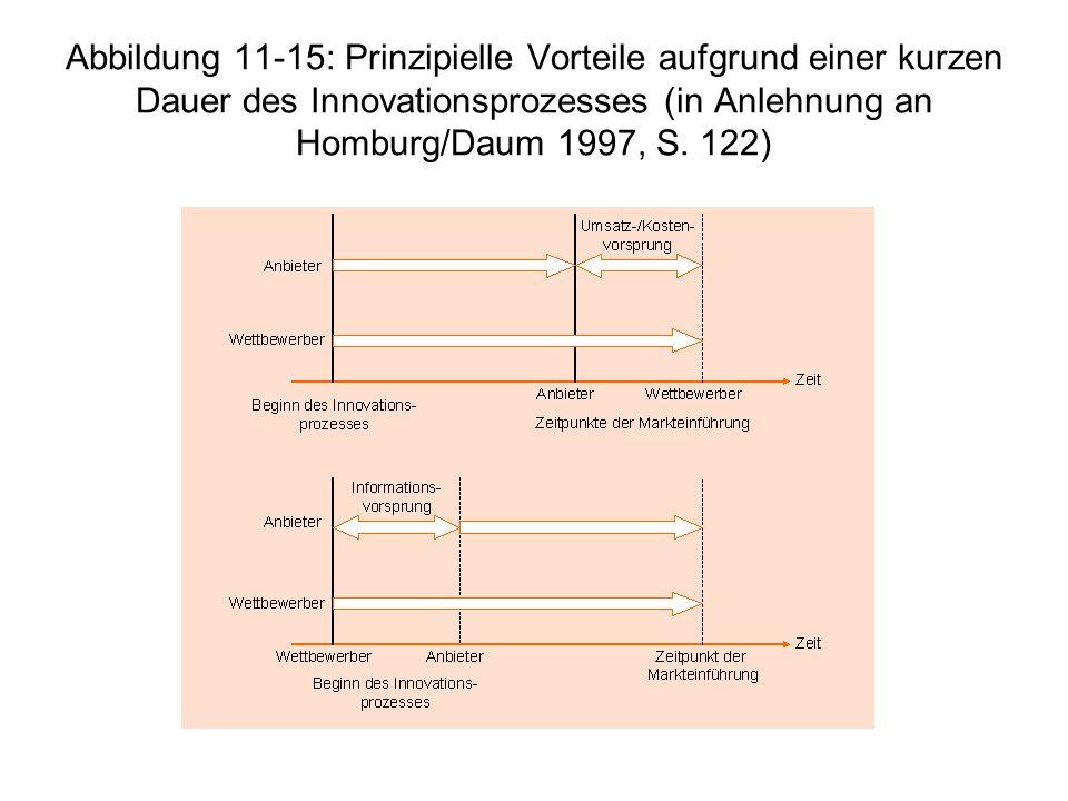 Abbildung 11-15: Prinzipielle Vorteile aufgrund einer kurzen Dauer des Innovationsprozesses (in Anlehnung an Homburg/Daum 1997, S. 122)