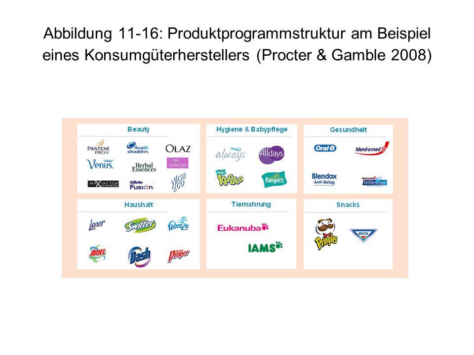 Abbildung 11-16: Produktprogrammstruktur am Beispiel eines Konsumgüterherstellers (Procter & Gamble 2008)