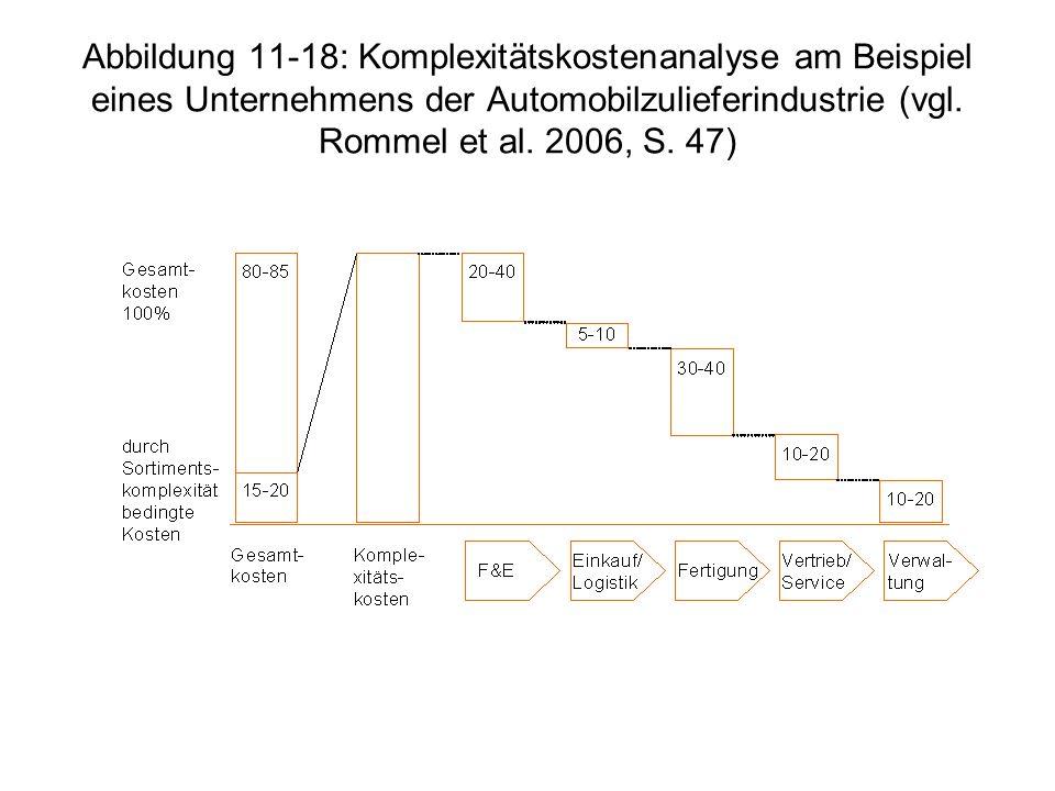 Abbildung 11-18: Komplexitätskostenanalyse am Beispiel eines Unternehmens der Automobilzulieferindustrie (vgl. Rommel et al. 2006, S. 47)
