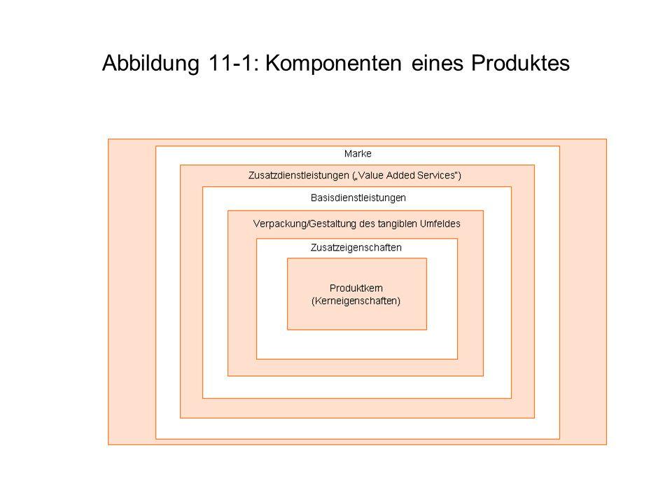 Abbildung 11-1: Komponenten eines Produktes
