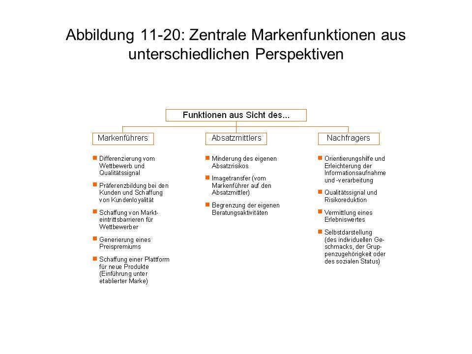 Abbildung 11-20: Zentrale Markenfunktionen aus unterschiedlichen Perspektiven