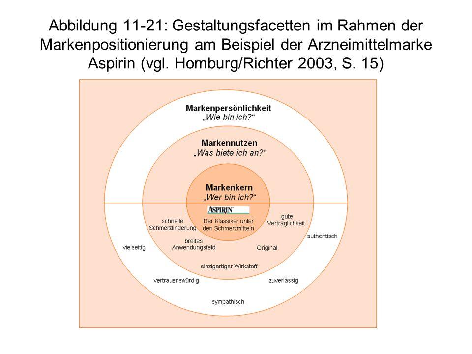 Abbildung 11-21: Gestaltungsfacetten im Rahmen der Markenpositionierung am Beispiel der Arzneimittelmarke Aspirin (vgl. Homburg/Richter 2003, S. 15)