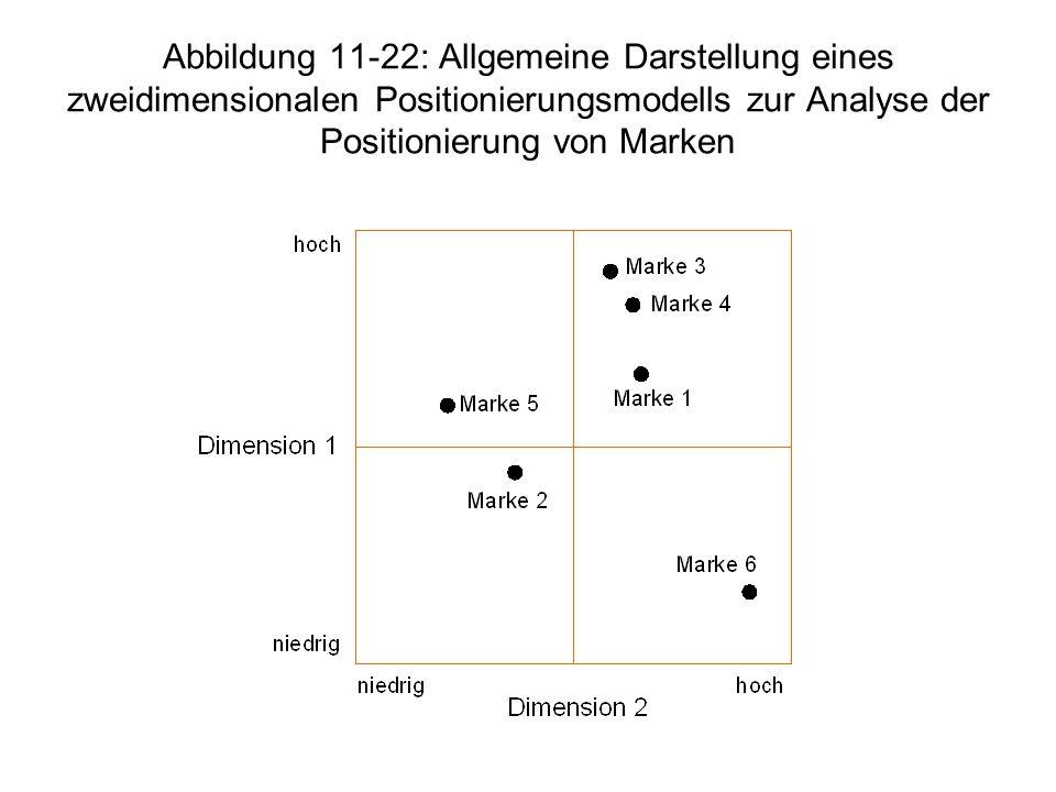 Abbildung 11-22: Allgemeine Darstellung eines zweidimensionalen Positionierungsmodells zur Analyse der Positionierung von Marken