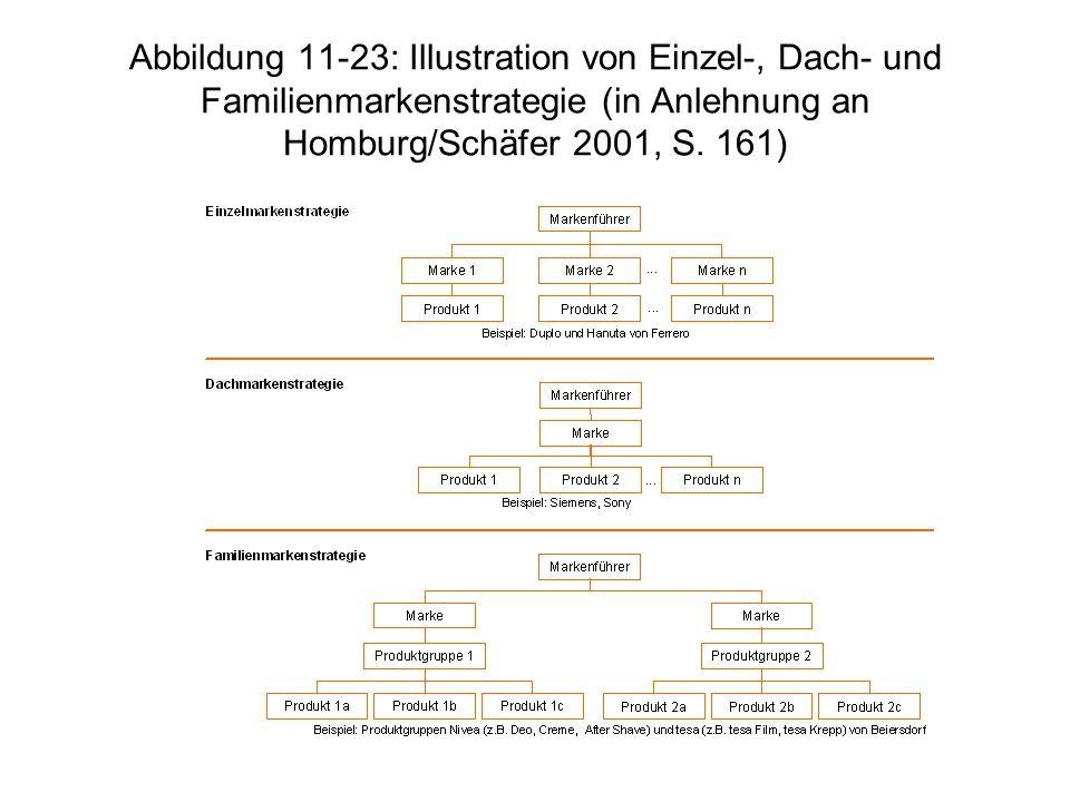 Abbildung 11-23: Illustration von Einzel-, Dach- und Familienmarkenstrategie (in Anlehnung an Homburg/Schäfer 2001, S. 161)