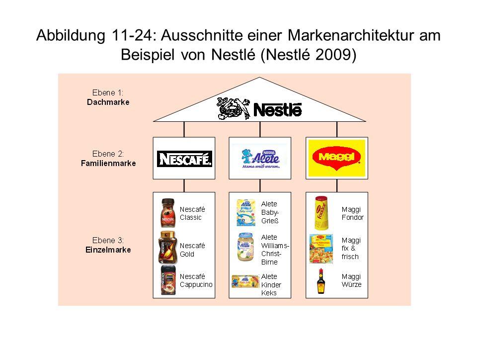 Abbildung 11-24: Ausschnitte einer Markenarchitektur am Beispiel von Nestlé (Nestlé 2009)