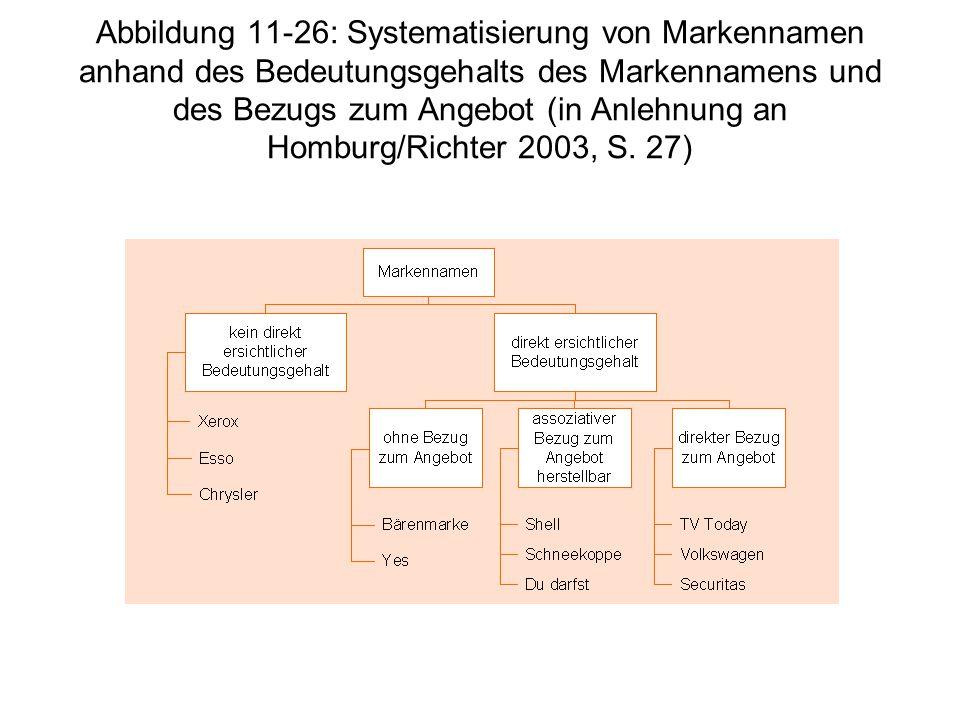 Abbildung 11-26: Systematisierung von Markennamen anhand des Bedeutungsgehalts des Markennamens und des Bezugs zum Angebot (in Anlehnung an Homburg/Ri