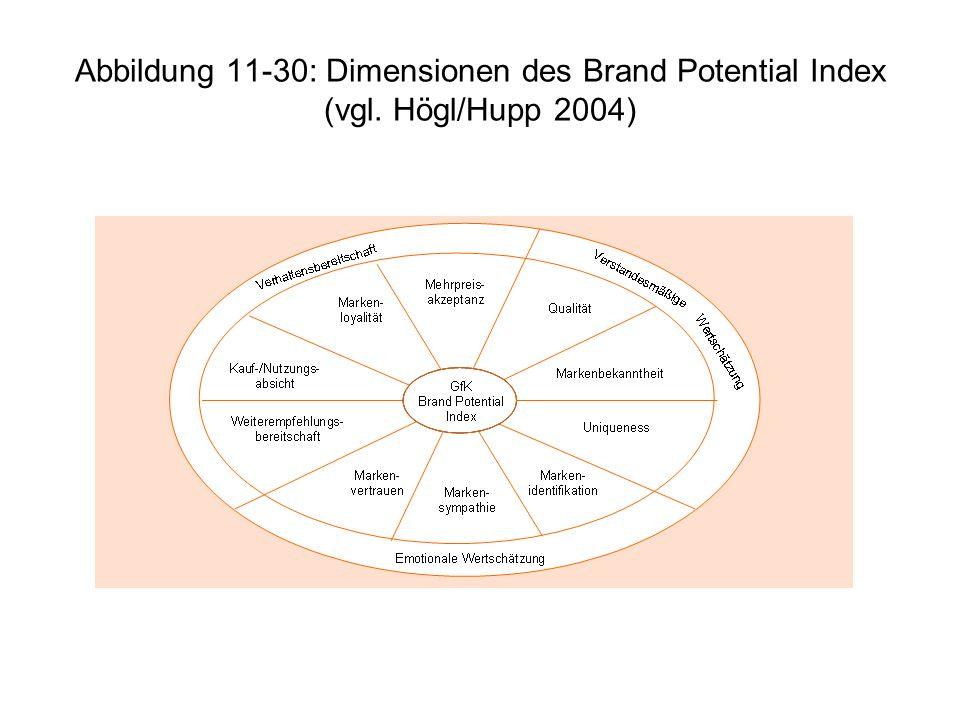 Abbildung 11-30: Dimensionen des Brand Potential Index (vgl. Högl/Hupp 2004)
