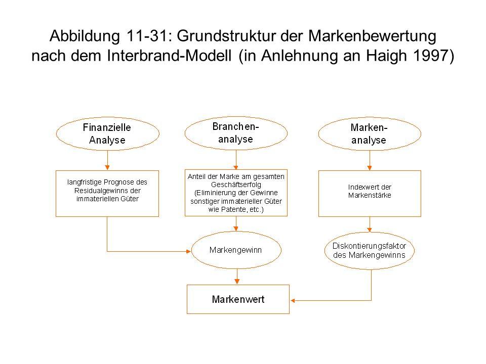 Abbildung 11-31: Grundstruktur der Markenbewertung nach dem Interbrand-Modell (in Anlehnung an Haigh 1997)