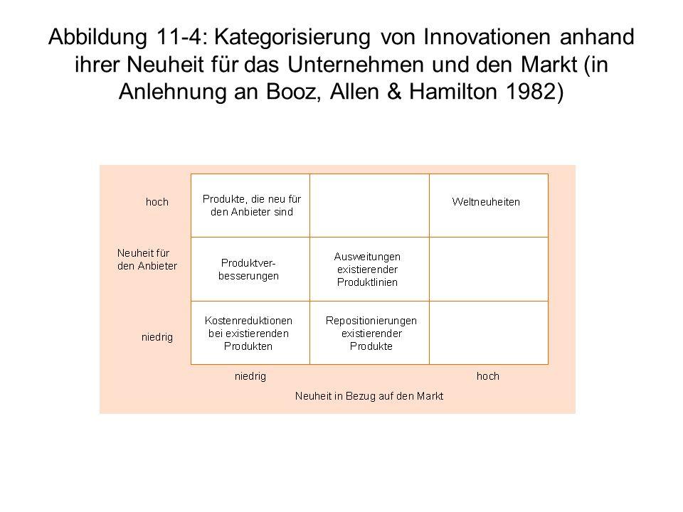 Abbildung 11-4: Kategorisierung von Innovationen anhand ihrer Neuheit für das Unternehmen und den Markt (in Anlehnung an Booz, Allen & Hamilton 1982)