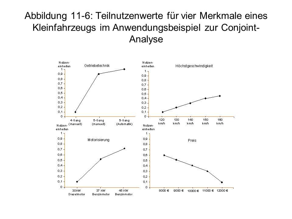 Abbildung 11-6: Teilnutzenwerte für vier Merkmale eines Kleinfahrzeugs im Anwendungsbeispiel zur Conjoint- Analyse