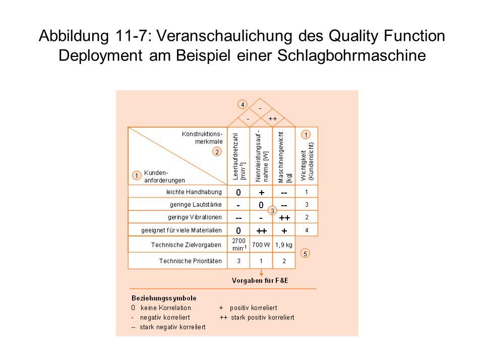 Abbildung 11-7: Veranschaulichung des Quality Function Deployment am Beispiel einer Schlagbohrmaschine