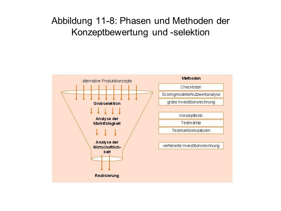 Abbildung 11-8: Phasen und Methoden der Konzeptbewertung und -selektion