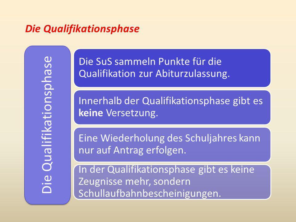 Die Qualifikationsphase Die SuS sammeln Punkte für die Qualifikation zur Abiturzulassung. Innerhalb der Qualifikationsphase gibt es keine Versetzung.