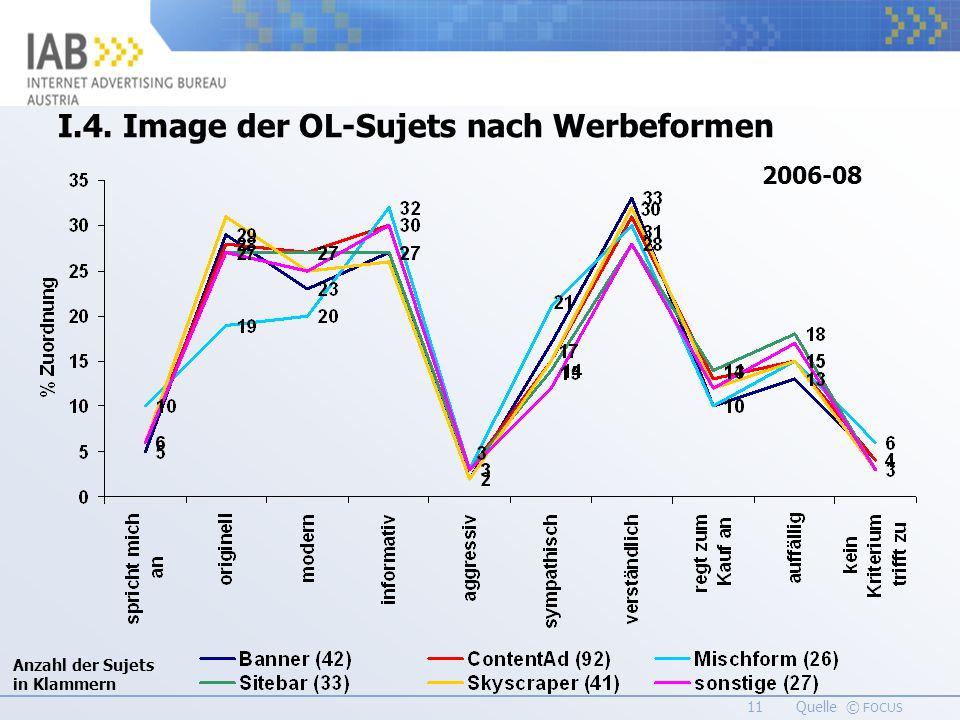 11 Quelle © FOCUS I.4. Image der OL-Sujets nach Werbeformen 2006-08 Anzahl der Sujets in Klammern