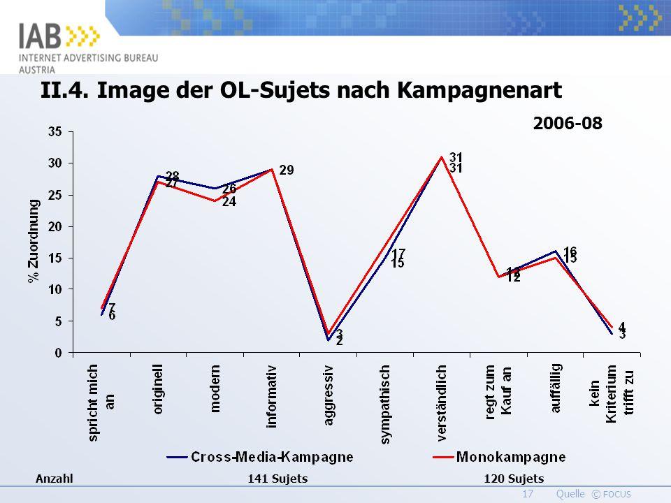 17 Quelle © FOCUS II.4. Image der OL-Sujets nach Kampagnenart 2006-08 Anzahl141 Sujets120 Sujets
