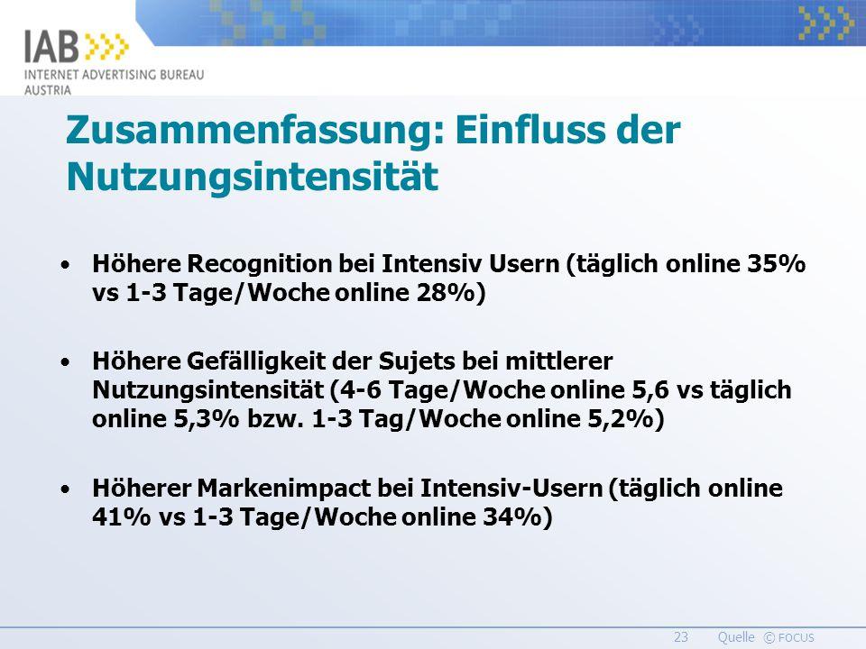 23 Quelle © FOCUS Zusammenfassung: Einfluss der Nutzungsintensität Höhere Recognition bei Intensiv Usern (täglich online 35% vs 1-3 Tage/Woche online 28%) Höhere Gefälligkeit der Sujets bei mittlerer Nutzungsintensität (4-6 Tage/Woche online 5,6 vs täglich online 5,3% bzw.