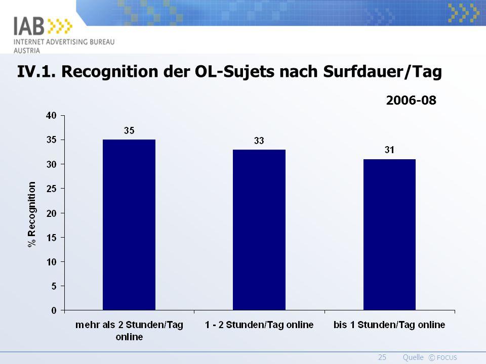 25 Quelle © FOCUS IV.1. Recognition der OL-Sujets nach Surfdauer/Tag 2006-08