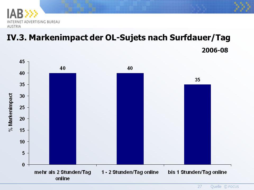 27 Quelle © FOCUS IV.3. Markenimpact der OL-Sujets nach Surfdauer/Tag 2006-08