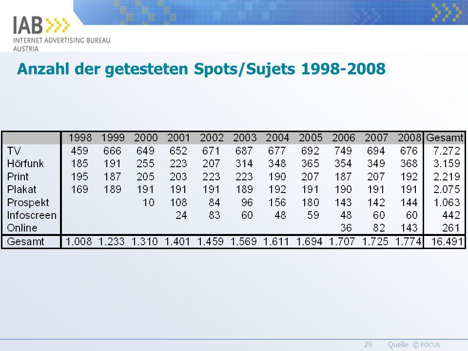 29 Quelle © FOCUS Anzahl der getesteten Spots/Sujets 1998-2008