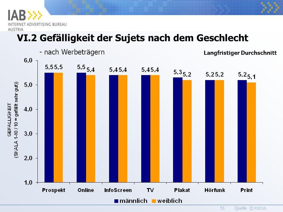 51 Quelle © FOCUS VI.2 Gefälligkeit der Sujets nach dem Geschlecht - nach Werbeträgern Langfristiger Durchschnitt