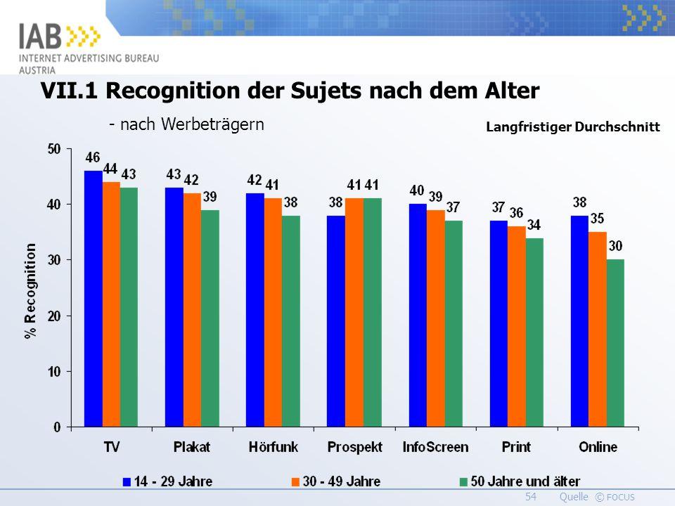54 Quelle © FOCUS VII.1 Recognition der Sujets nach dem Alter - nach Werbeträgern Langfristiger Durchschnitt