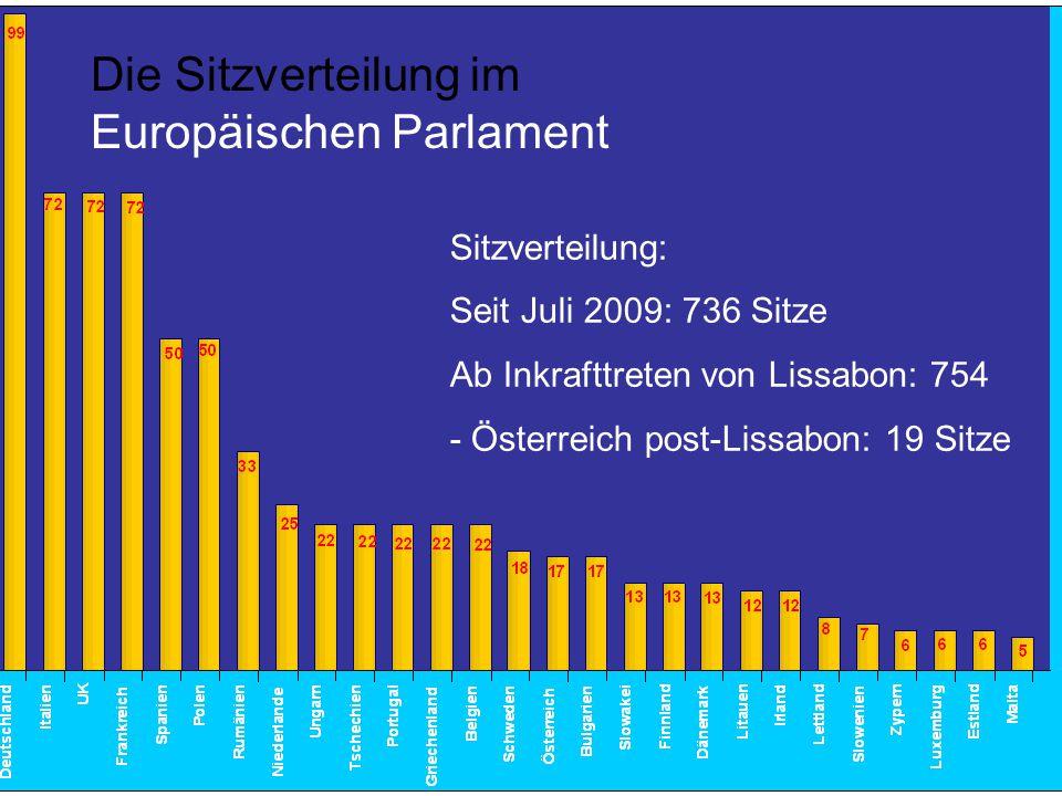 Die Sitzverteilung im Europäischen Parlament Sitzverteilung: Seit Juli 2009: 736 Sitze Ab Inkrafttreten von Lissabon: 754 - Österreich post-Lissabon: