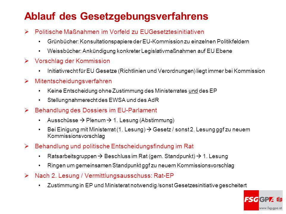 Ablauf des Gesetzgebungsverfahrens  Politische Maßnahmen im Vorfeld zu EUGesetztesinitiativen Grünbücher: Konsultationspapiere der EU-Kommission zu e