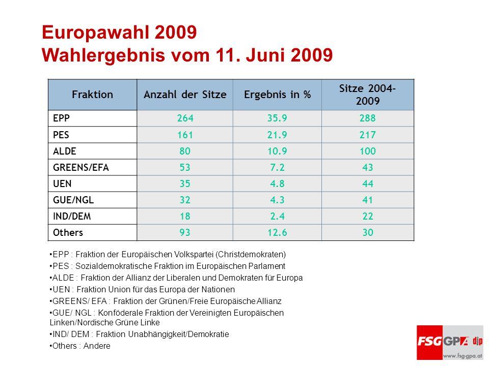 FraktionAnzahl der SitzeErgebnis in % Sitze 2004- 2009 EPP26435.9288 PES16121.9217 ALDE8010.9100 GREENS/EFA537.243 UEN354.844 GUE/NGL324.341 IND/DEM18