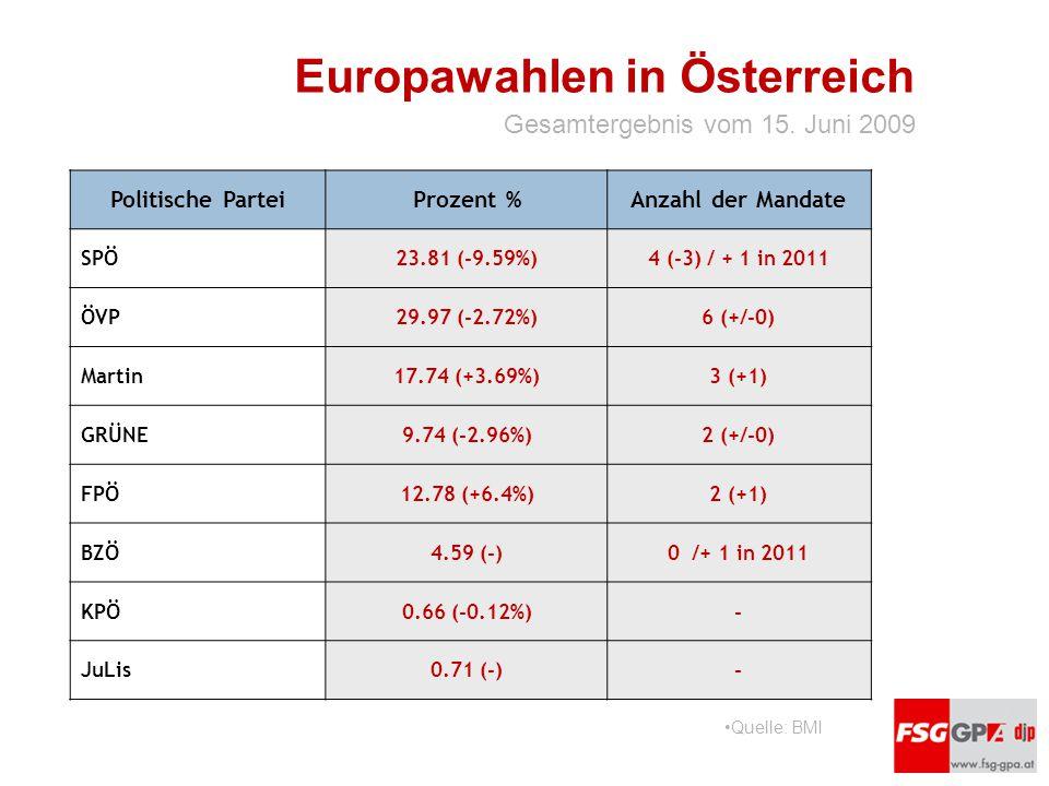 Europawahlen in Österreich Politische ParteiProzent %Anzahl der Mandate SPÖ23.81 (-9.59%)4 (-3) / + 1 in 2011 ÖVP29.97 (-2.72%)6 (+/-0) Martin17.74 (+