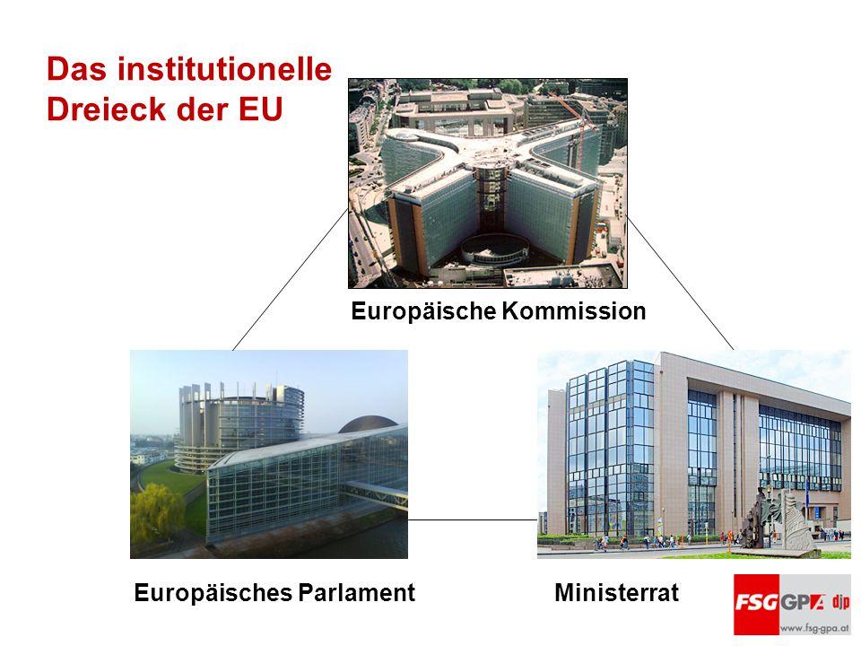 Das institutionelle Dreieck der EU Europäische Kommission Europäisches Parlament Ministerrat