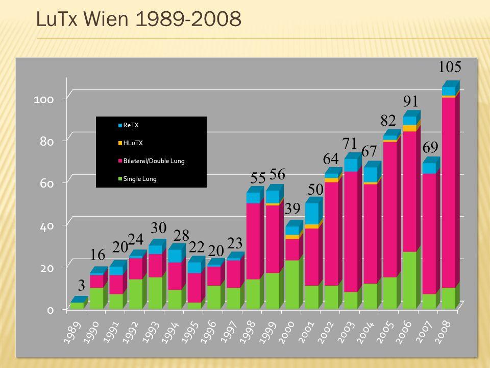 LuTx Wien 1989-2008 3 16 20 24 30 28 22 20 23 55 56 39 50 64 71 67 82 91 69 105