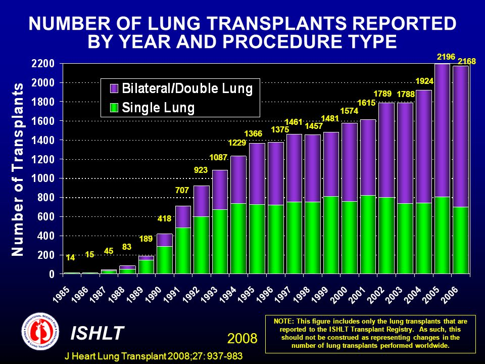 NUMBER OF LUNG TRANSPLANTS REPORTED BY YEAR AND PROCEDURE TYPE ISHLT 2008 NOTE: This figure includes only the lung transplants that are reported to the ISHLT Transplant Registry.